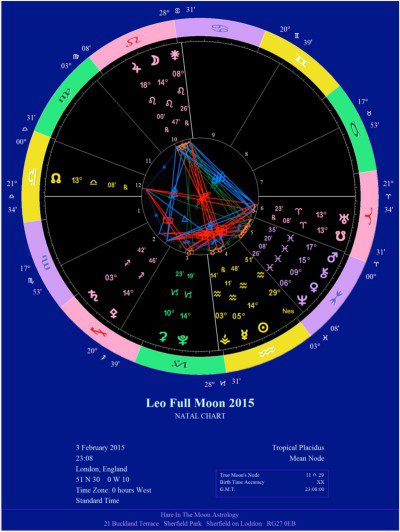 Leo Full Moon chart (click image for larger view)