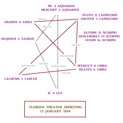 Florida theater shooting astrological chart