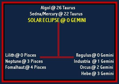 May 2012 Solar Eclipse—Fixed Stars and Planets
