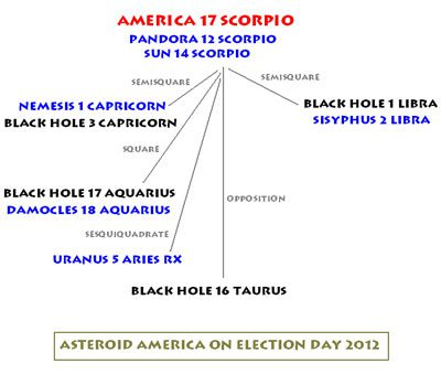 America in Scorpio (click on image for larger view)