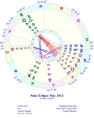 May 2013, Solar Eclipse in Taurus