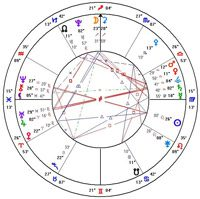 Bill Clinton's solar return chart 2010 (click image for larger view)
