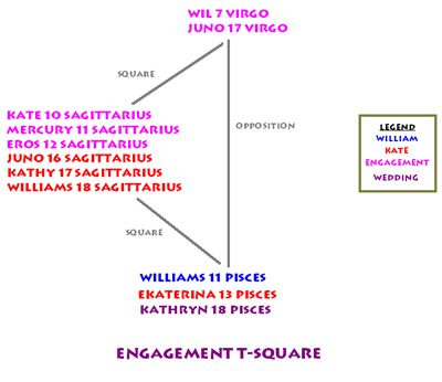 William and Kate astrological charts, engagement T-square