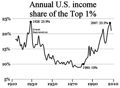 income inequality in the US