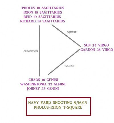 Navy Yard shootings astrology: the Pholus-Ixion t-square