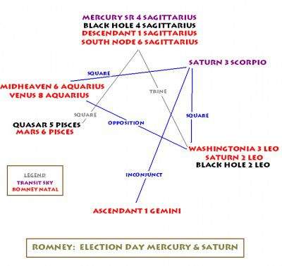 Romney Mercury-Saturn