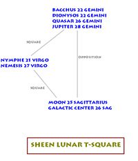 Charlie Sheen astrological chart placements