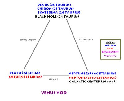 William and Kate, astrological marriage charts, Venus Yod